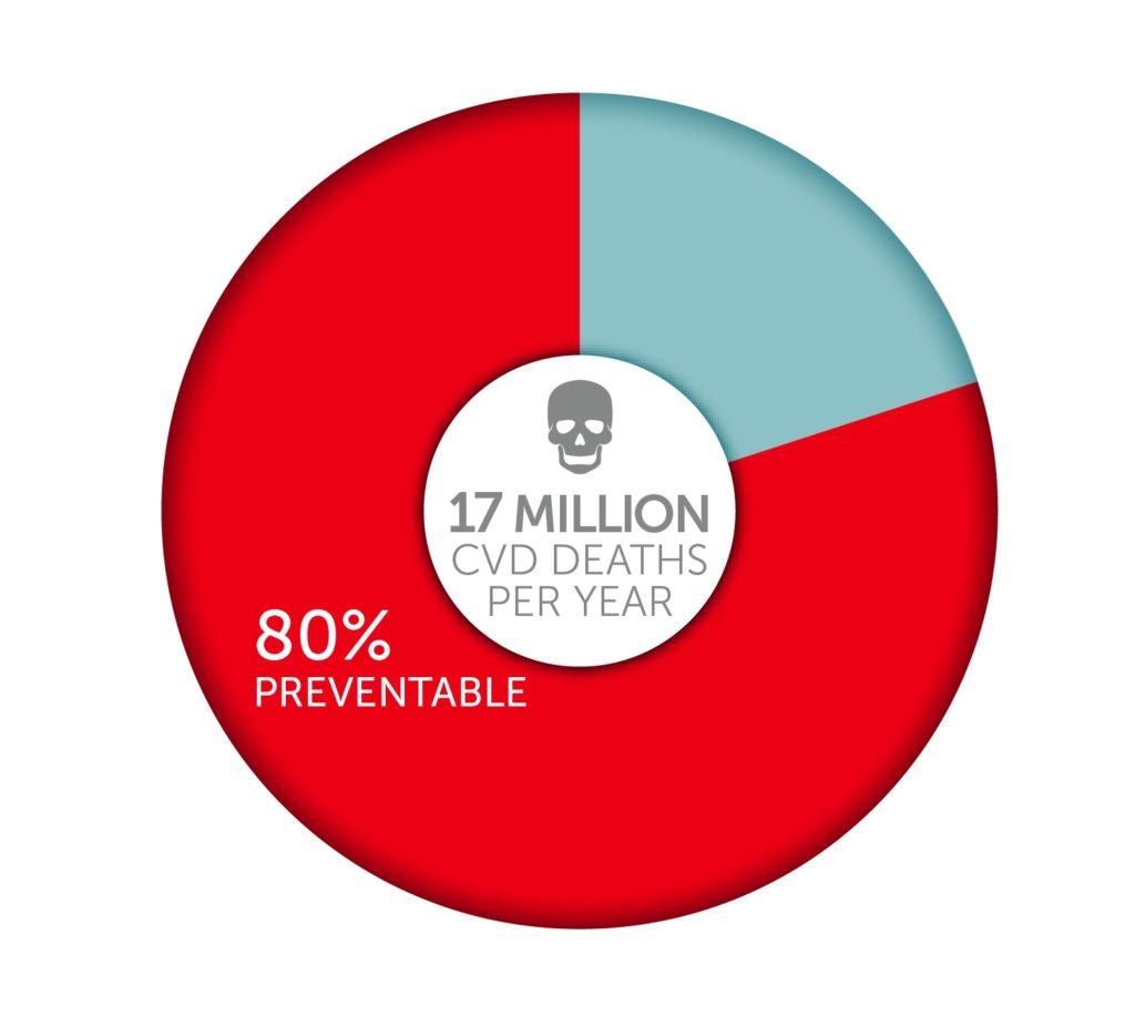 key facts - world heart federation - world heart federation