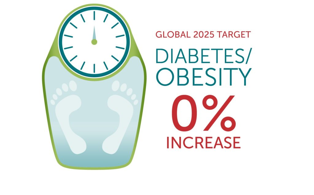 the global epidemic of obesity around the globe and means of prevention The authors warn that the study presents a worrying picture of substantial rises in obesity rates across the world global obesity epidemic around the web.