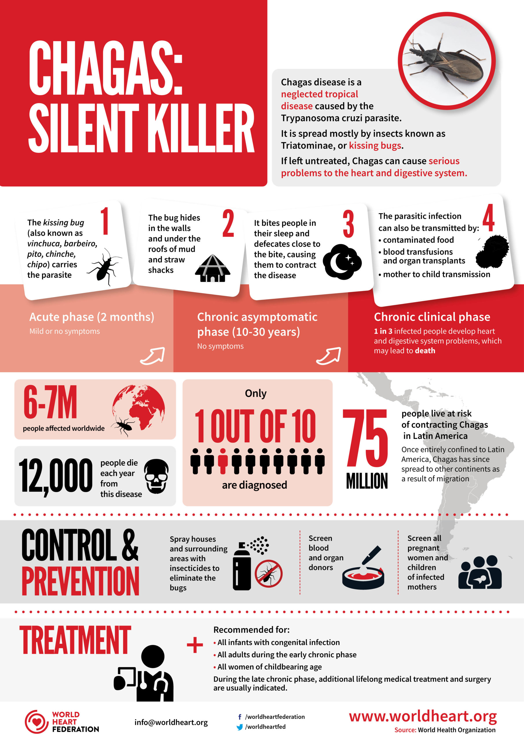 Chagas Disease Infographic